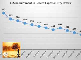 Express Entry CRS Requirement Continues to drop | مهاجر