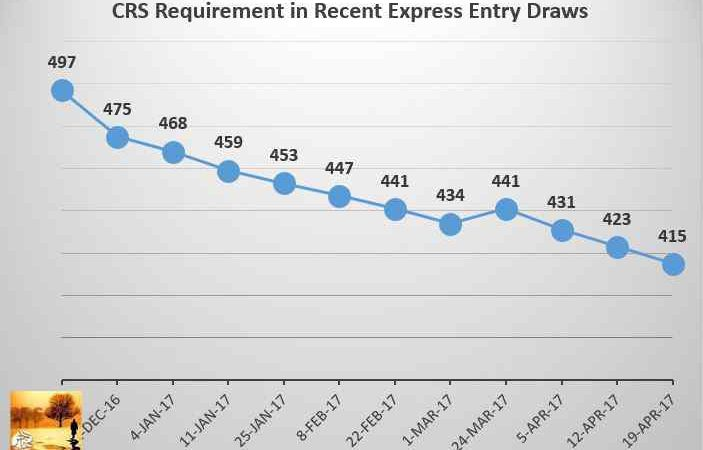 Express Entry CRS Requirement Continues to drop